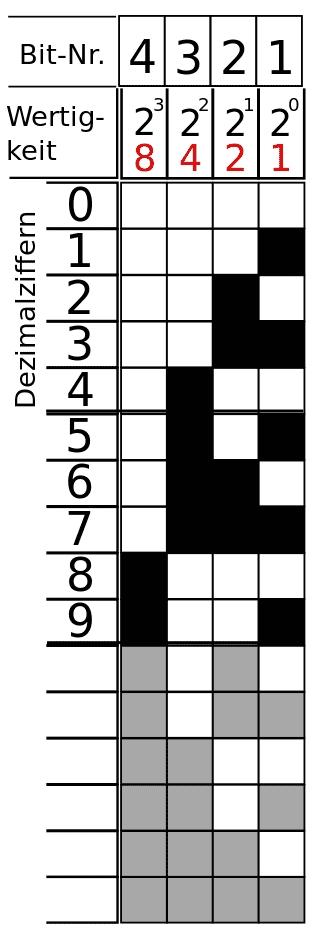 BCD-Code